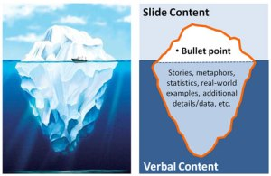 Iceberg analogy for content on slide