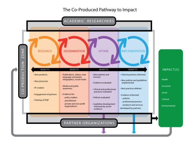 Phipps' Co-Produced Pathway to Impact Evaluation Framework