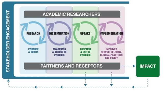 Phipps' Co-Produced Pathway to Impact can be used within a Program Science approach toward impact of evidence-based interventions.