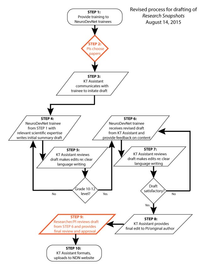 Revised Process Flow Chart for ResearchSnapshots