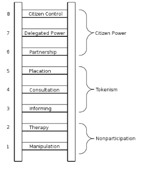 Figure 1. Arnstein's ladder of citizen participation