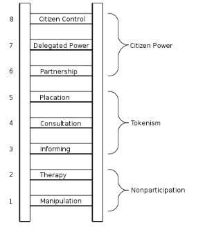 Figure 1. Arnstein's ladder of citizen participation