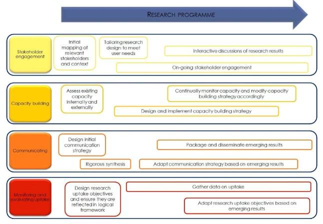 DFID Research_uptake_guidance figure